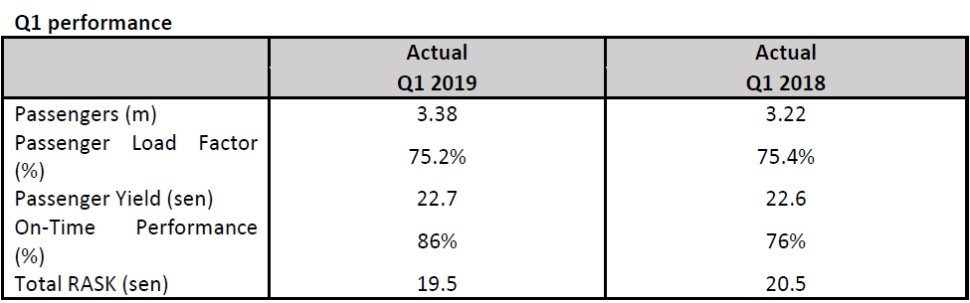 Malaysia Airlines Q1 performance