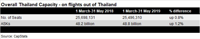 Overall Thailand Capacity - March-May 2018/2019