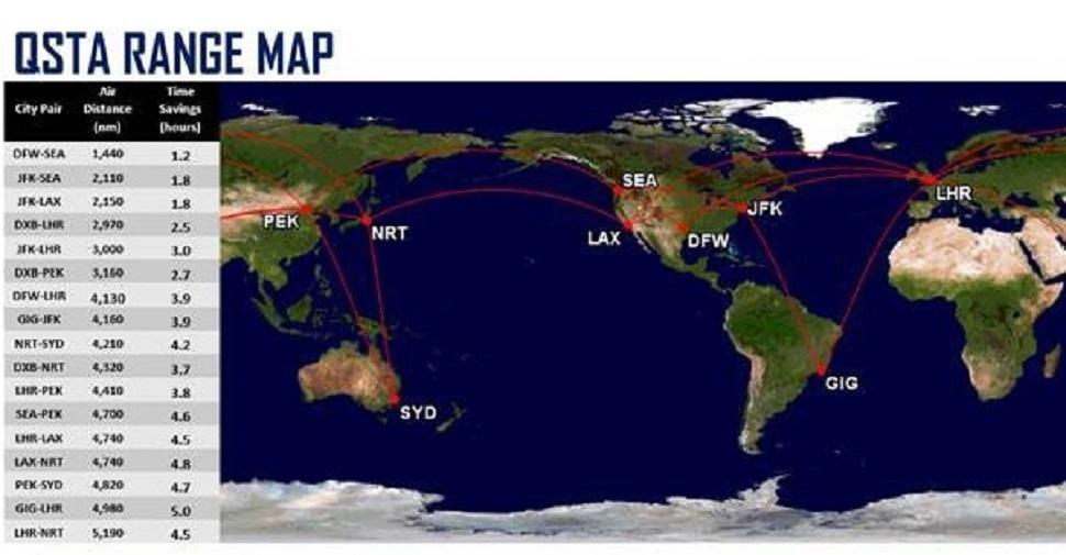 Supersonic flight routes