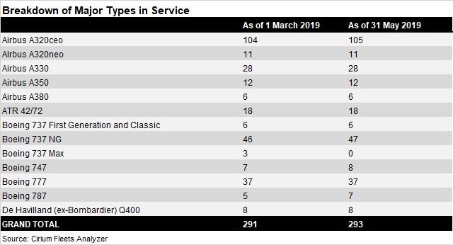 Thailand fleet breakdown - March-May 2019