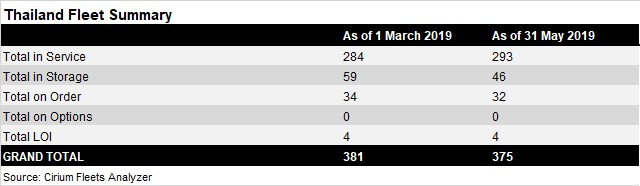 Thailand fleet summary - March-May 2019