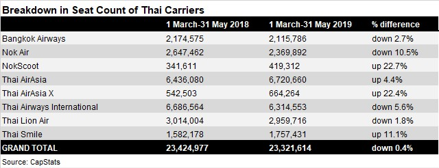 Thailand Seat Count Breakdown - March-May 2018/201