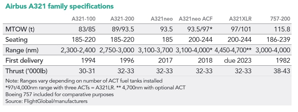 a321-specs