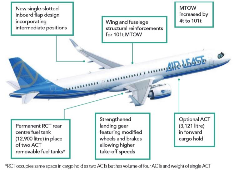 A321xlr-changes-new