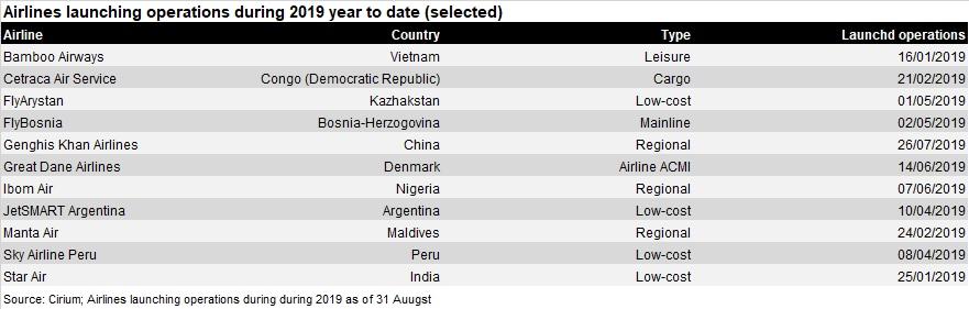 Airline start ups 8m 2019