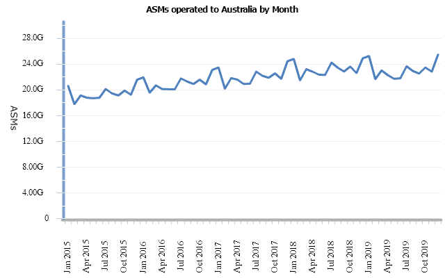 ASMs into Australia by month