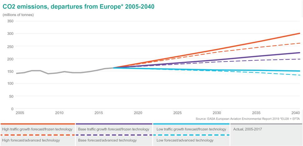 CO2 chart c EASA