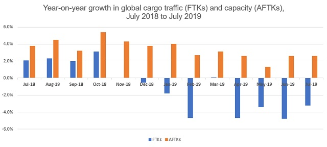Global air cargo capacity versus demand