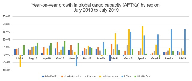 Global air cargo capacity