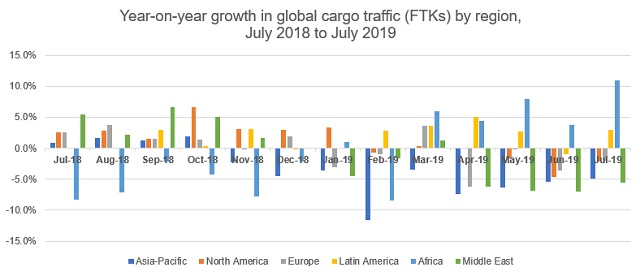 Global air cargo demand