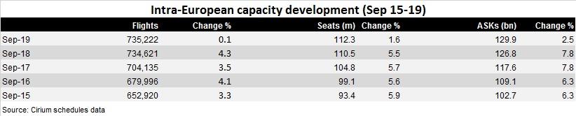 intra EU capacity growth Sep 15-19
