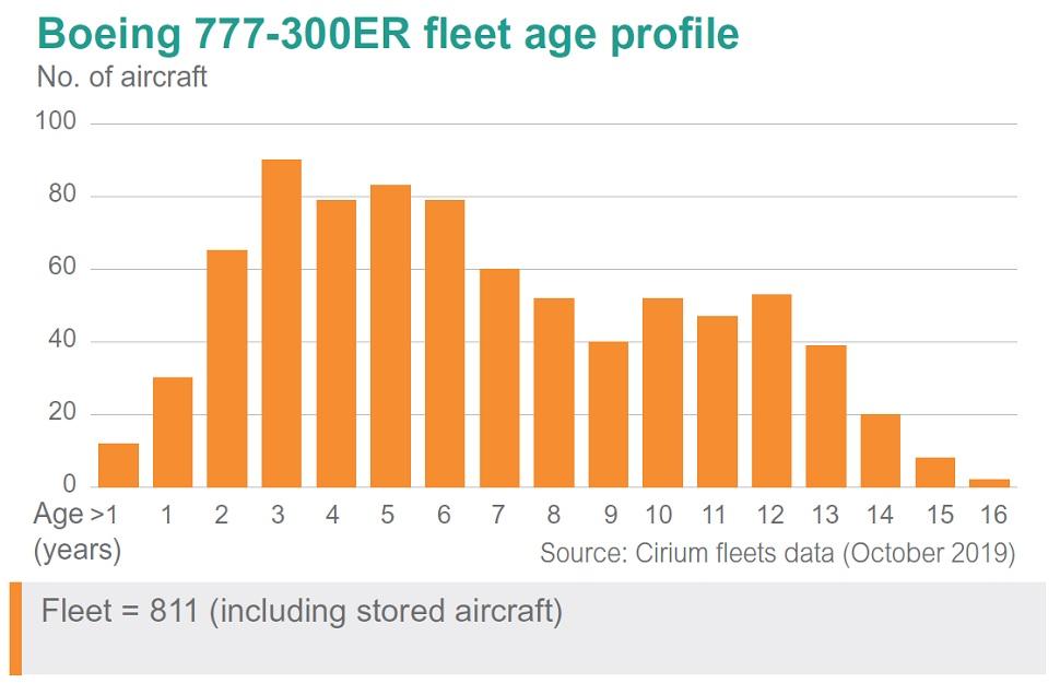b777-300ER fleet graph