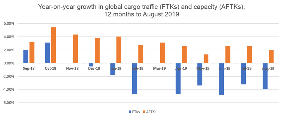 Cargo Aug 2019 IATA