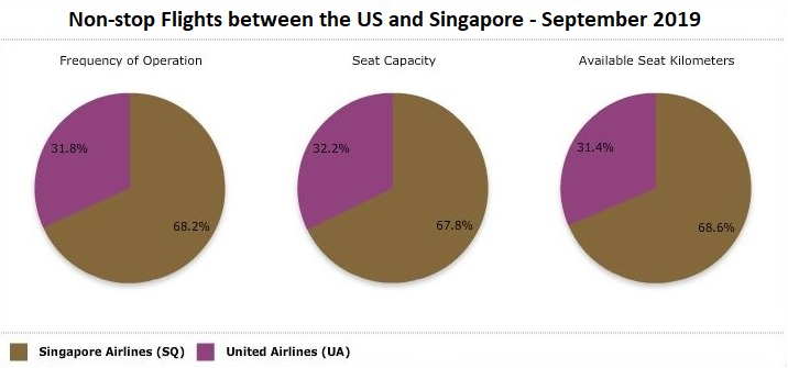 ANALYSIS: Singapore Airlines continues to dominate US ...