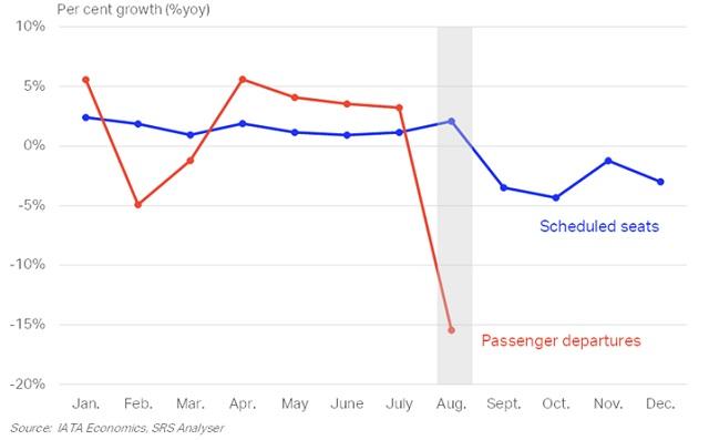 IATA HKG data graph