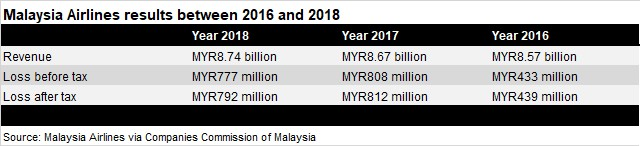 Malaysia Airlines FY2016-FY2018 results