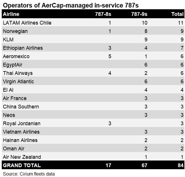 AerCap 787s