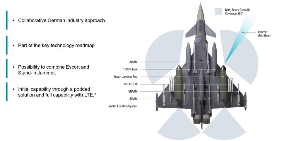 Eurofighter ECR slide