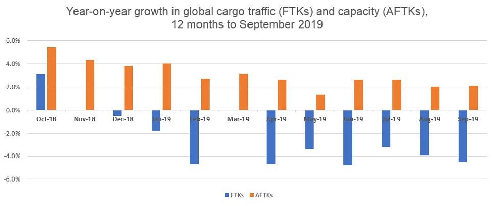 IATA cargo Sept 19